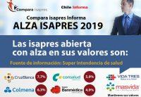 Isapres en Chile