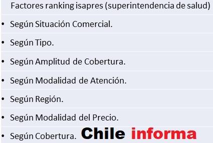 Ranking Isapres en Chile