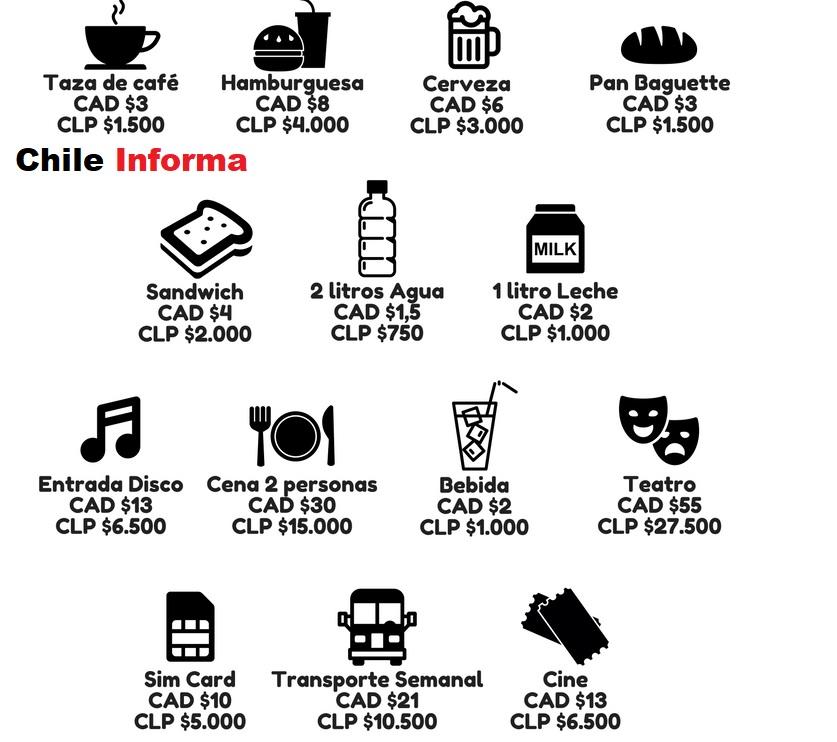 Gastos de vida en Chile