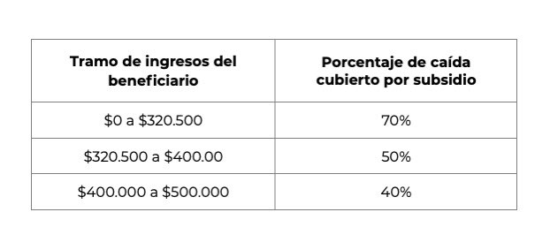 Tramo de ingresos a trabajadores